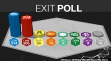 UK General Election exit poll predicts hung parliament