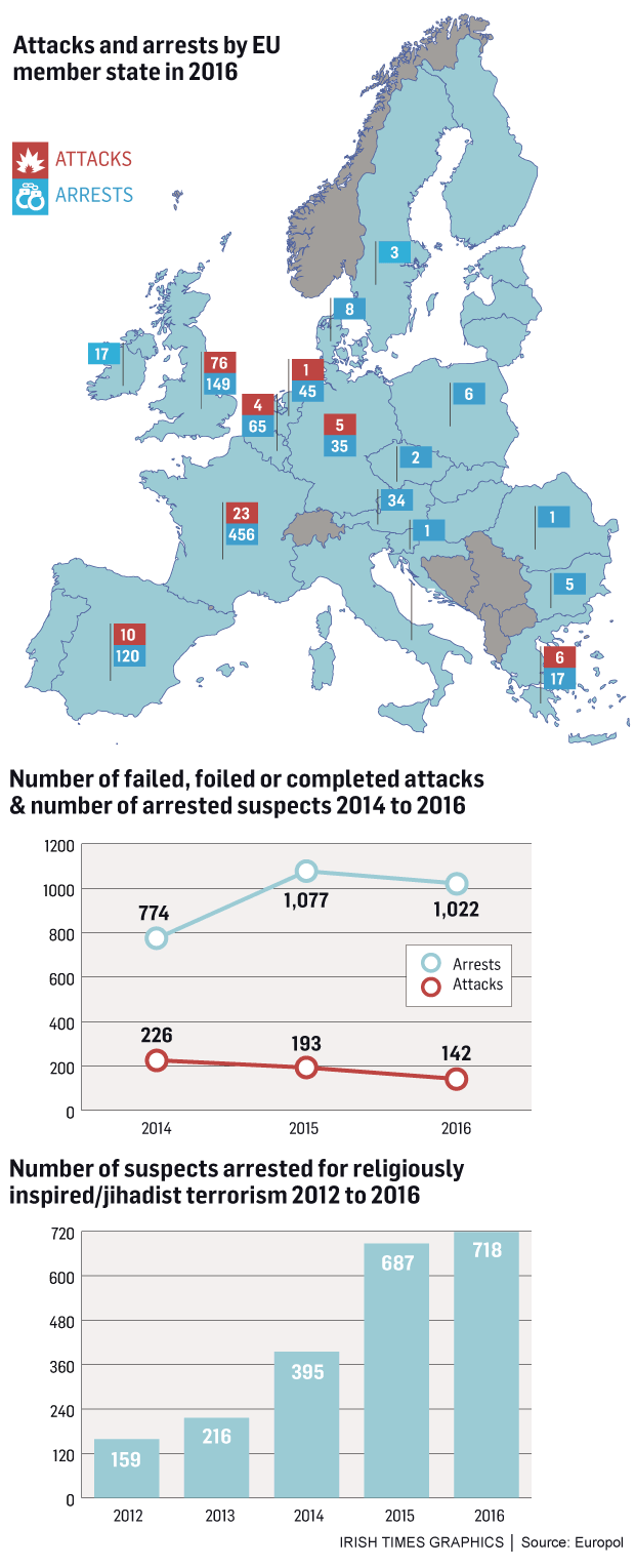 Deaths from terrorism in Europe have spiked since 2014