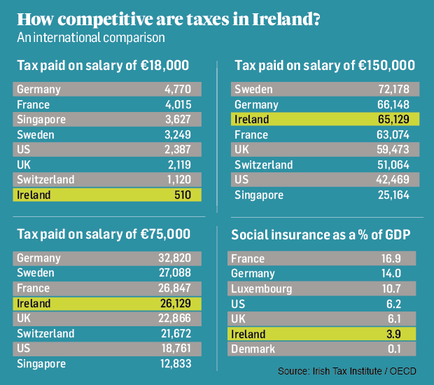 Ireland v the rest of the world: Do we pay too much tax?