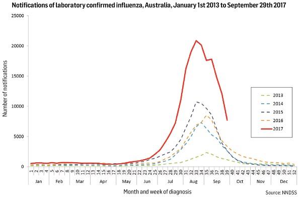 Dominant flu strain