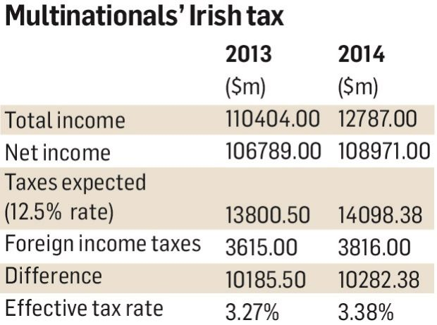 According to the US Bureau of Economic Analysis, American multinationals in  2014 made  113 billion (or €96 billion) profit in Ireland. 324e4927e8ce