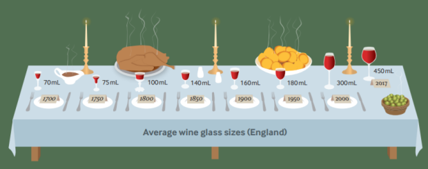 How average wine glass sizes changed from 1700 to 2017 sizes. Source: BMJ
