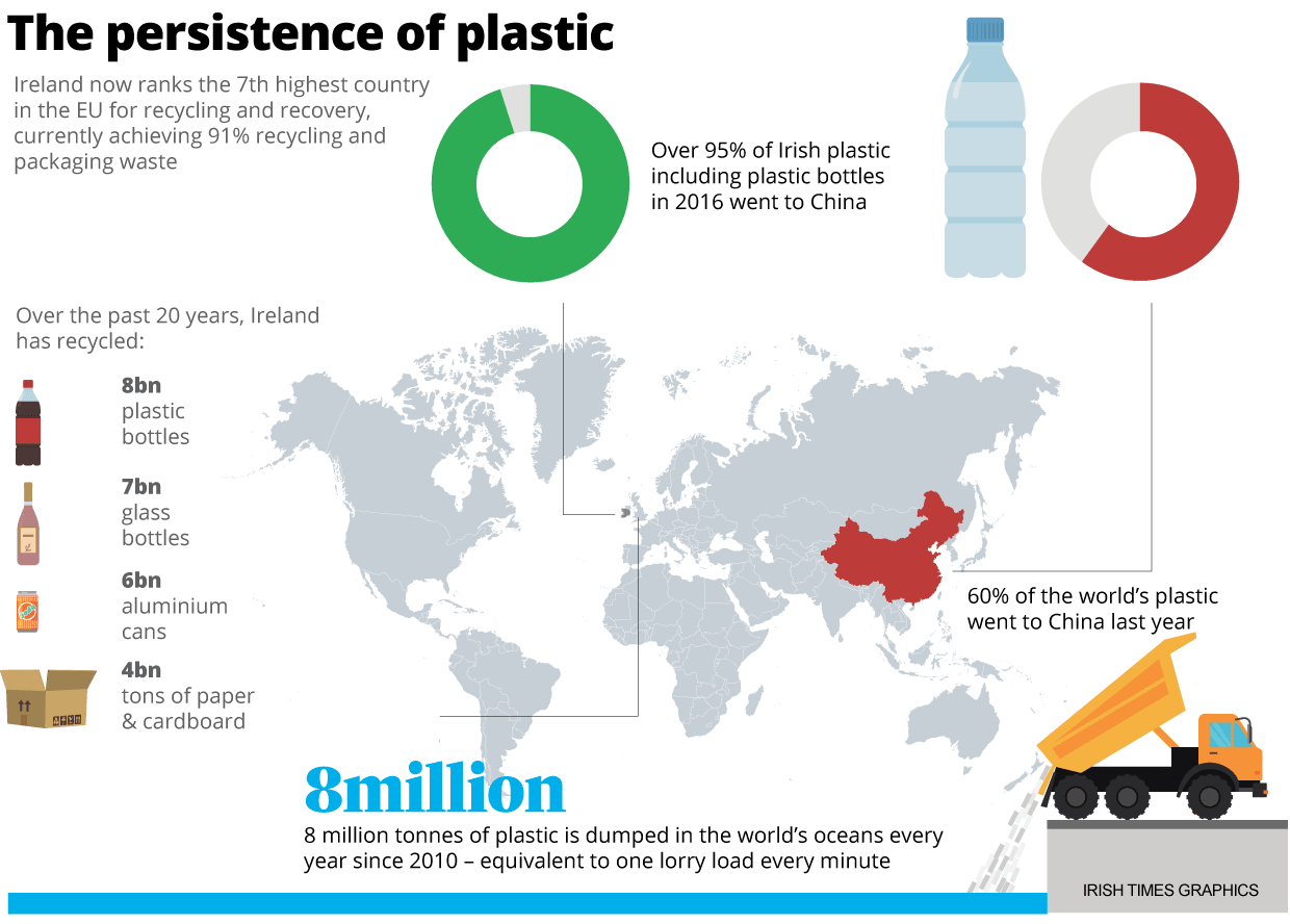 China will not bin our rubbish any more – so what next?