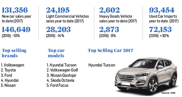 New Car Sales Fall 10 4 In 2017 As Used Imports Surge