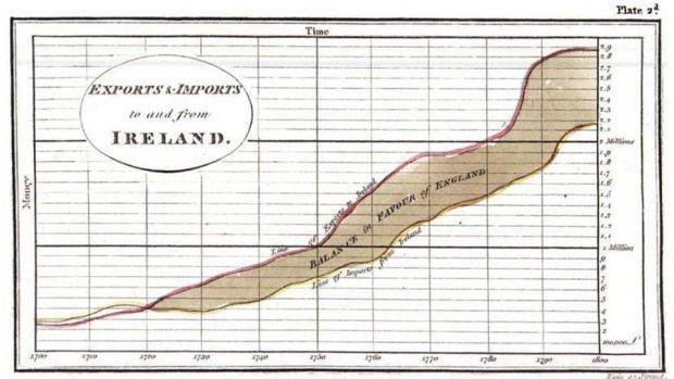 Bar chart: one of William Playfair's designs, showing exports and imports to and from Ireland, from 1700 to 1800