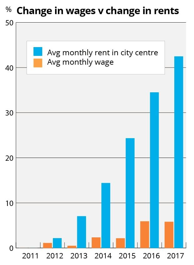 Suburbanisation of poverty: The gap between fast-rising rents and slow-rising wages is driving people out of the city