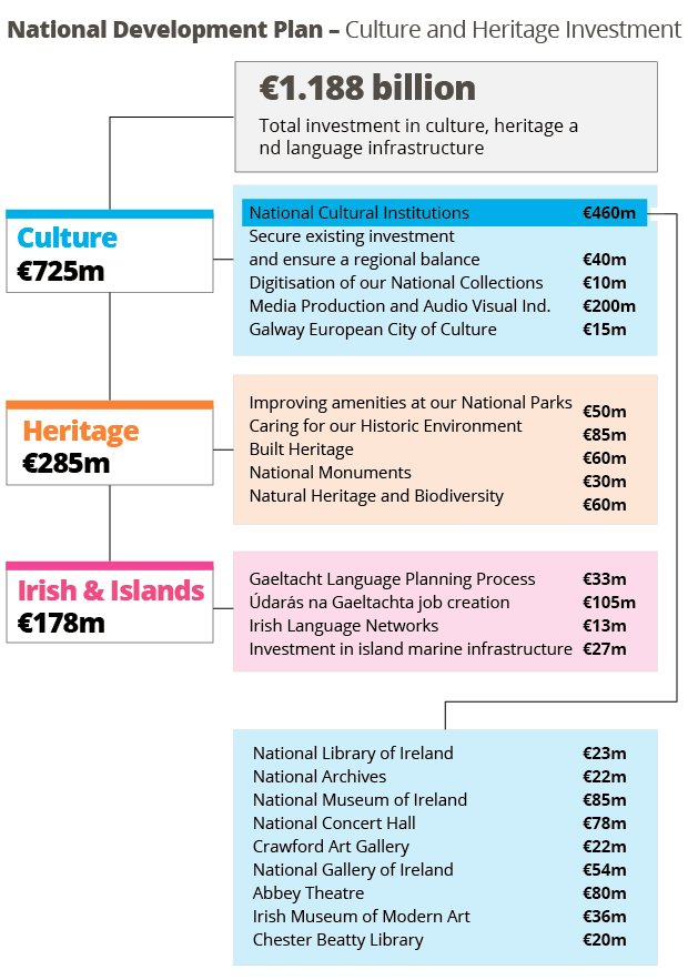 Culture and Heritage Investment graphic deirdre Falvey