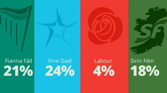Fine Gael is still the most popular party, according to the latest Irish Times/Ipsos MRBI poll.