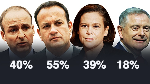 Taoiseach Leo Varadkar's approval rating is by far the highest among party leaders, according to the latest Irish Times/Ipsos MRBI opinion poll.