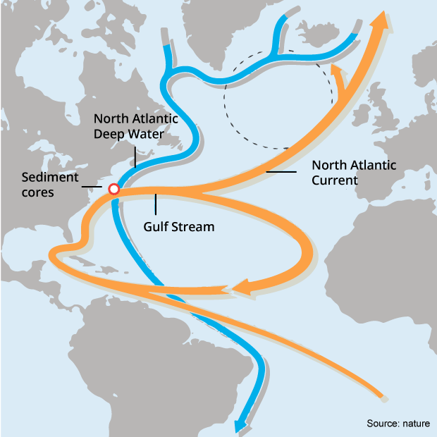 Gulf Stream Slowing Down Is Bad News For Ireland