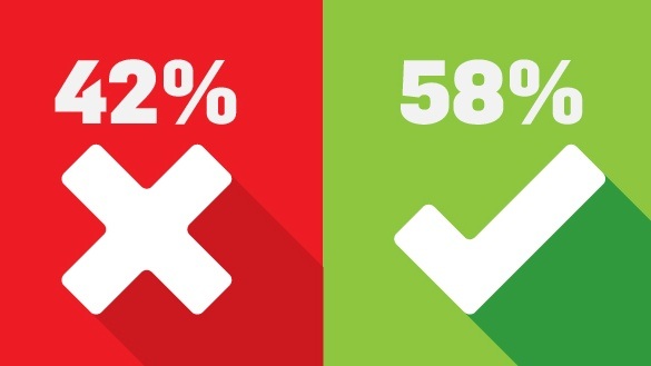 The latest 'Irish Times'/Ipsos MRBI poll finds once the undecideds and those who will not vote are excluded, the Yes side leads by 58 per cent to 42 per cent
