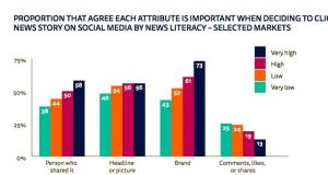 Readers with higher news literacy factor in the news brand, the headline and the person who shared the story before clicking on it.