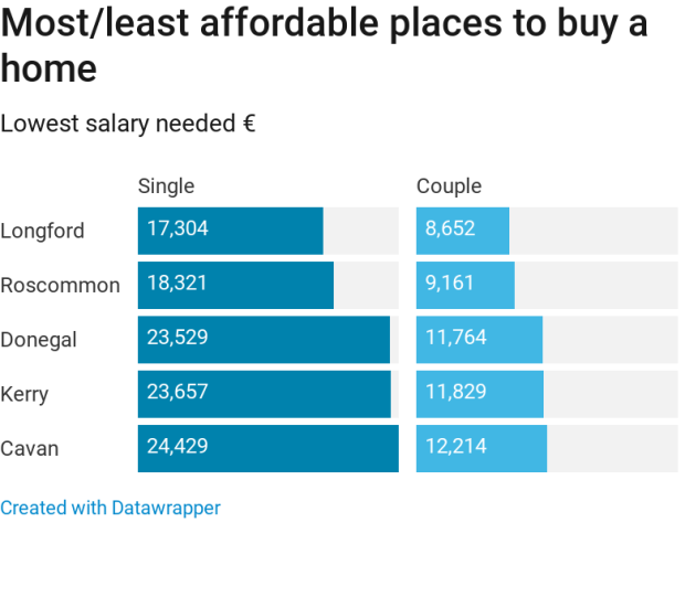 What salary will buy a typical house around Ireland?