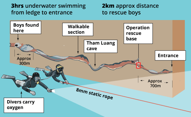 How the rescue of the boys from the Thailand cave is carried out