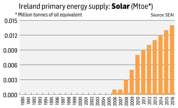 Solar power: rays of hope