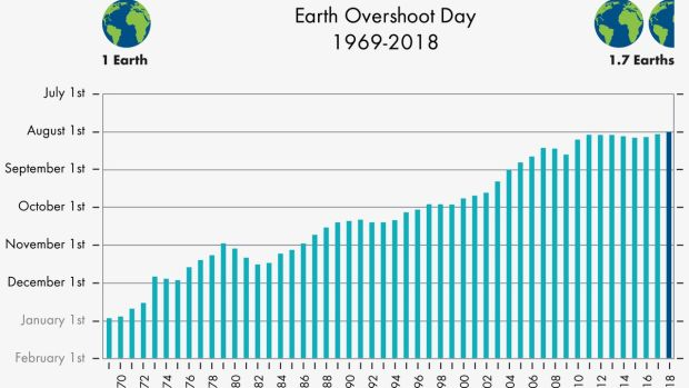 Earth Overshoot Day: sustainability has been gradually decreasing since 1970 Photograph: earthovershootday.org