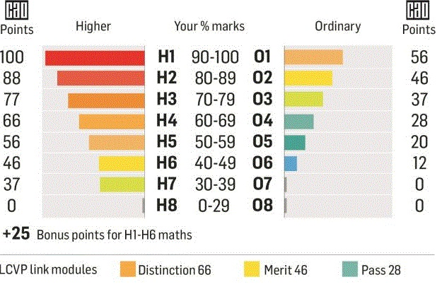 Leaving Cert: Still puzzled by the new grading system? Read this