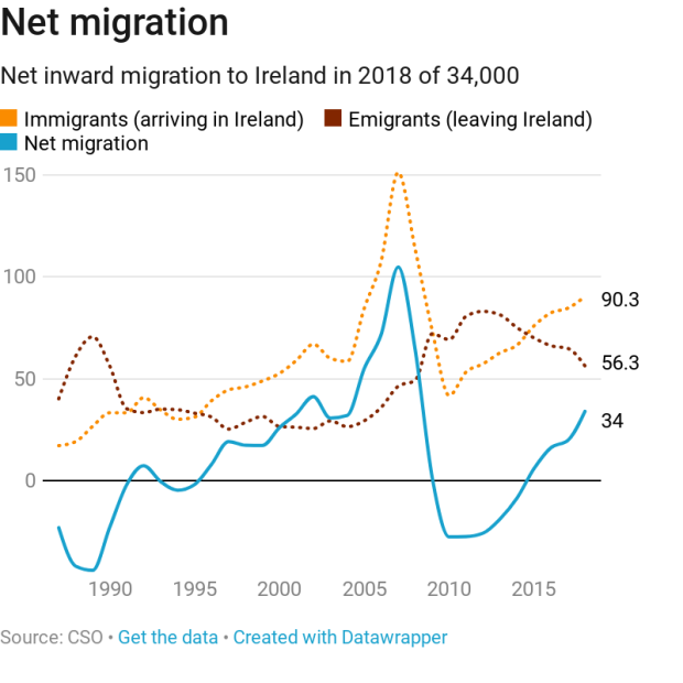 Emigration in reverse: 'Now the brains are coming back'