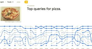 Searches for pizza rose from 2003 to 2008, and have remained more or less steady ever since