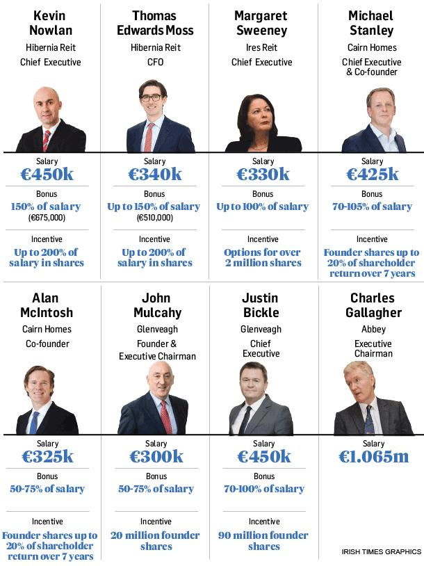 Earnings: the salaries and bonuses of eight of Ireland's biggest builders and landlords