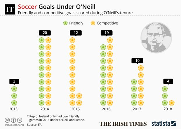 A look at how the goals dried up during Martin O'Neill's reign as Ireland manager. See more graphics at Statista.com