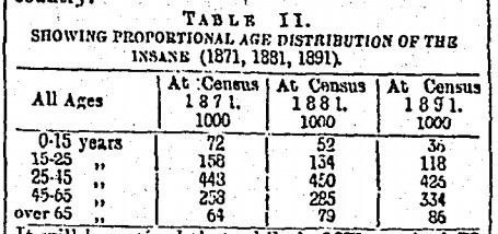 "A 1901 report, The Increase of Lunacy in Ireland, compared census returns from 1851 and 1891, showing ""nearly three times as many lunatics both at large, and in asylums, in the latter year"""