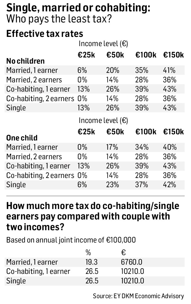 How Much Tax Credits Will I Get >> Single Married Or Cohabiting Who Pays The Least Tax