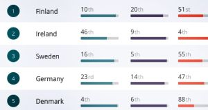 Finland and Ireland led the Good Country Index of 153 countries