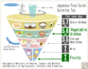 Japan's healthy eating guide is based on a spinning top
