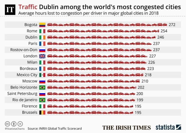Data from the INRIX global traffic scorecard show's Ireland as the third most congested country in the world.