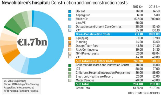 Children's hospital costs