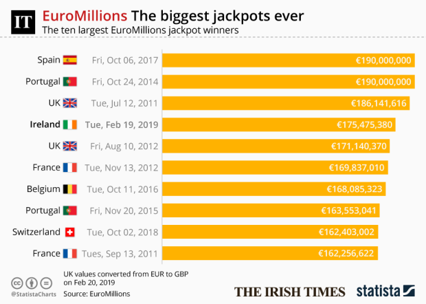 Ireland and the Euromillions: The biggest winners since 2005