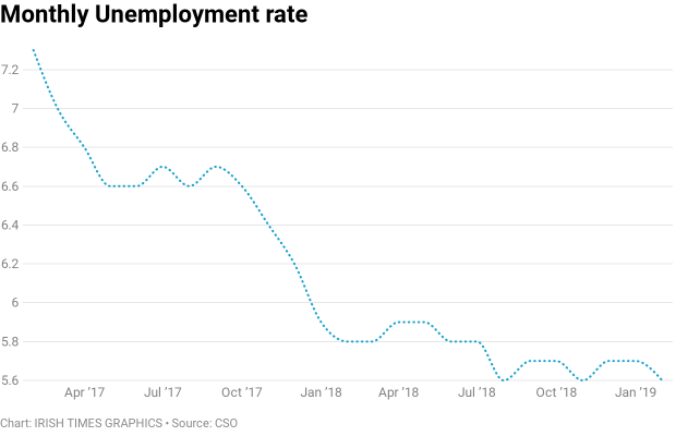 Unemployment rate revised up to 5.6% but overall trend 'still downward'