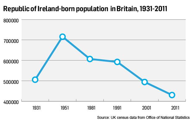 Britain's shrinking, ageing Irish population