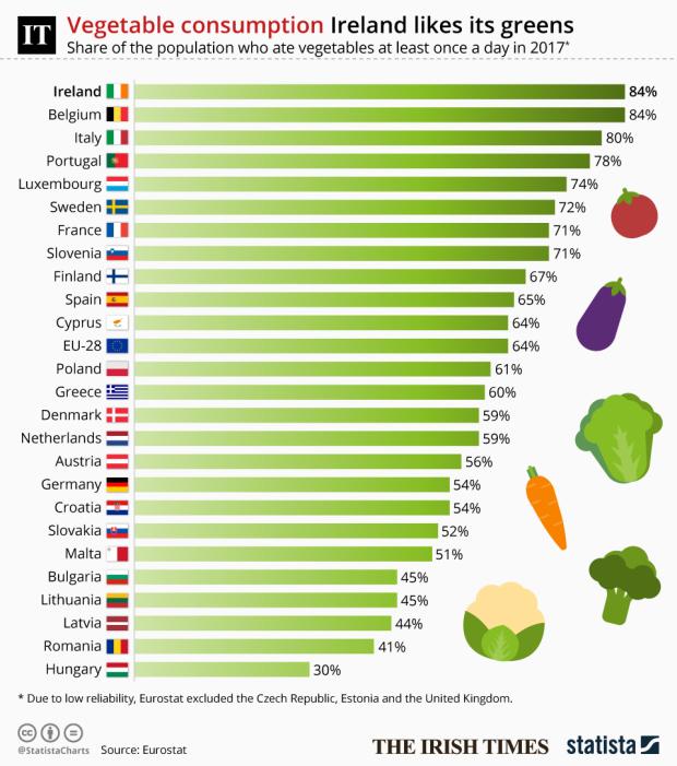 Green isle: Ireland ranks high in EU table of fruit and veg