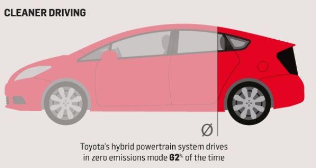 Prius On Steroids >> Hybrids Zero Emissions Benefits Backed By New Irish Study