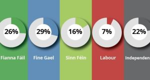 Irish Times/Ipsos MRBI poll: State of the parties, when undecided voters are excluded