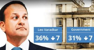 Satisfaction with Leo Varadkar has fallen by seven points to 36%, the lowest level since he became Taoiseach in 2017.