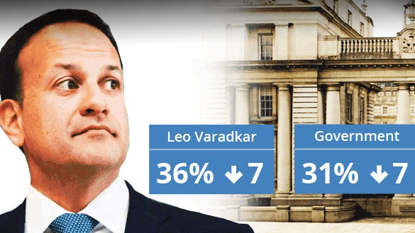 Far from a one-off: Fall in popularity for Taoiseach and Government now a trend
