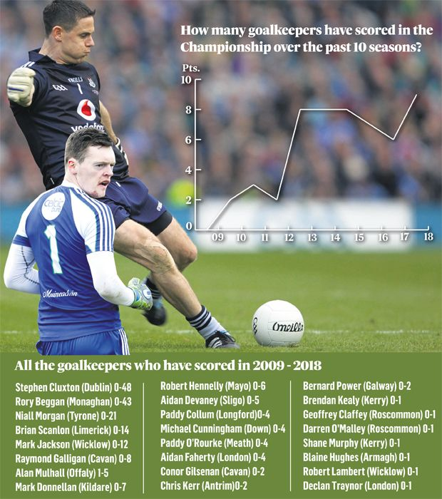GAA Statistics: Rory Beggan points the way in goalkeeping