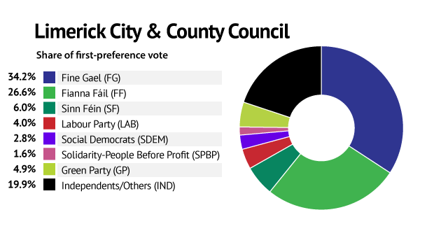 be62362ec6d21 Abul Kalam Azad Talukder was elected around 4am Monday, on the final count  (count 14), in the Limerick City West area.