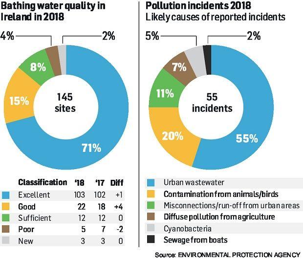 Five bathing areas still poor, despite overall improvement