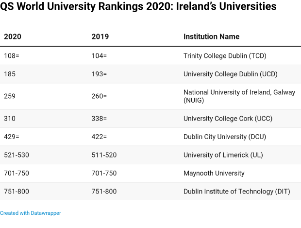 The Irish Times view on university rankings: the cost of