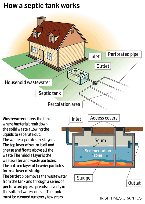 Nearly half of all septic tanks are faulty, EPA inspections show