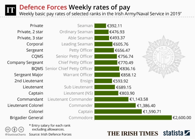 What Are The Main Points Of The Defence Forces Allowance Raise