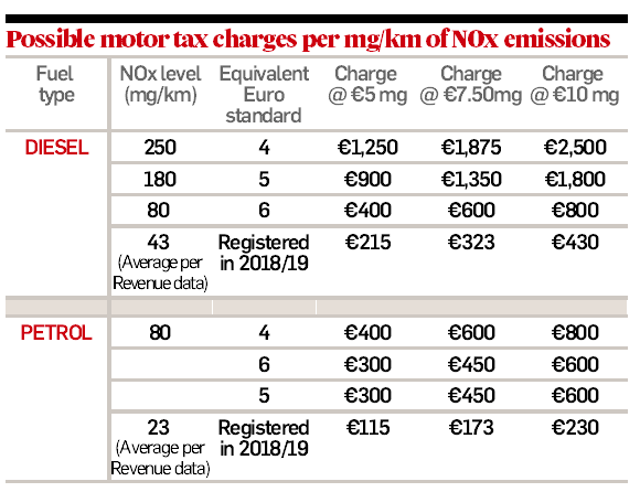 Q&A: What the motor tax changes could mean for you