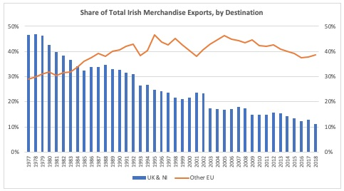 A chart showing Irish merchandise exports by Destination over time