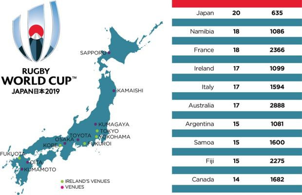 RWC 2019: glaring flaws in Japan schedule remain