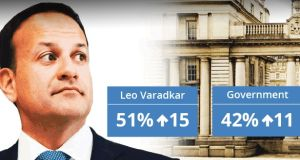 Taoiseach Leo Varadkar and the Government's approval ratings have risen significantly since the last Irish Times poll.