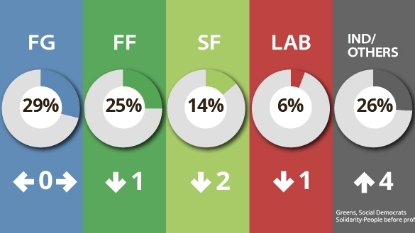State of the parties according to the latest Irish Times/Ipsos MRBI poll.